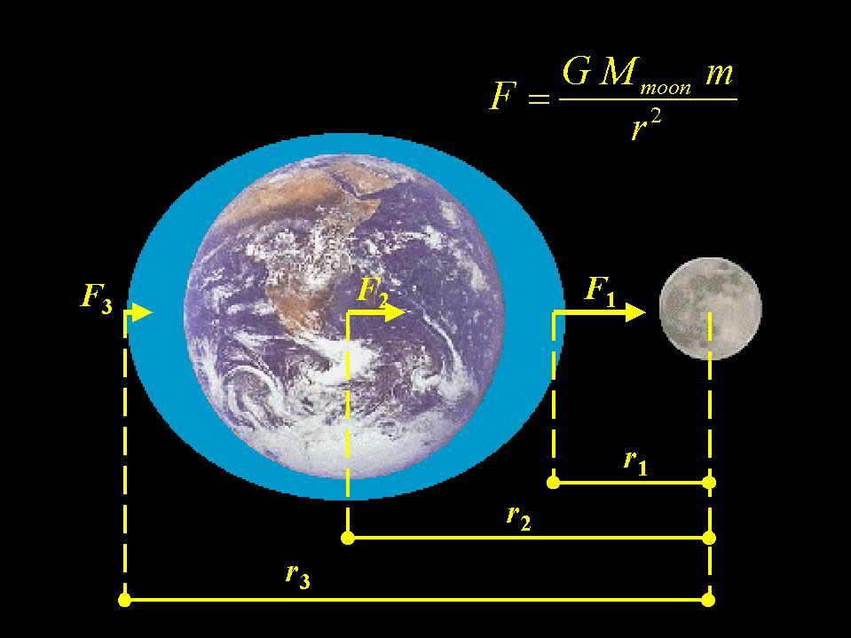 Resultado de imagen de La rotación de la Tierra disminuye por las fuerzas de mareas